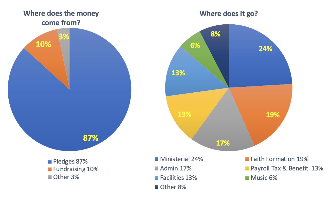 Funding graphic showing 87% comes from Pledges, 10% fundraising, 3% other; budget graphic showing 24% ministerial, 17% admin, 19% Faith Formation, 13% each facilities and payroll related, 6% music, 8% other